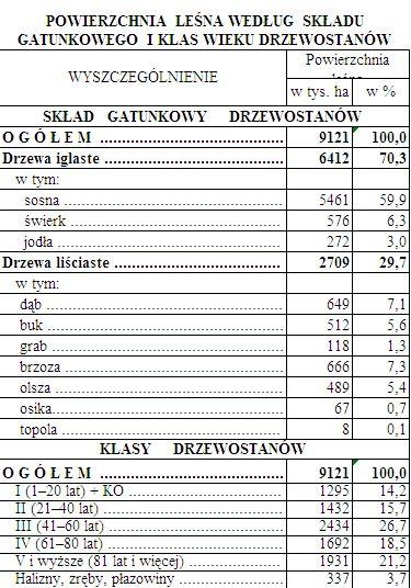 Skład gatunkowy i klasy wieku polskich lasów. Opracowanie własne na podstawie Leśnictwo 2012, Rocznik statystyczny GUS