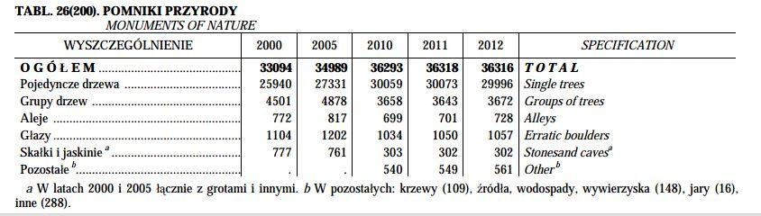 Pomniki przyrody w Polsce  - stan na 2012 r.